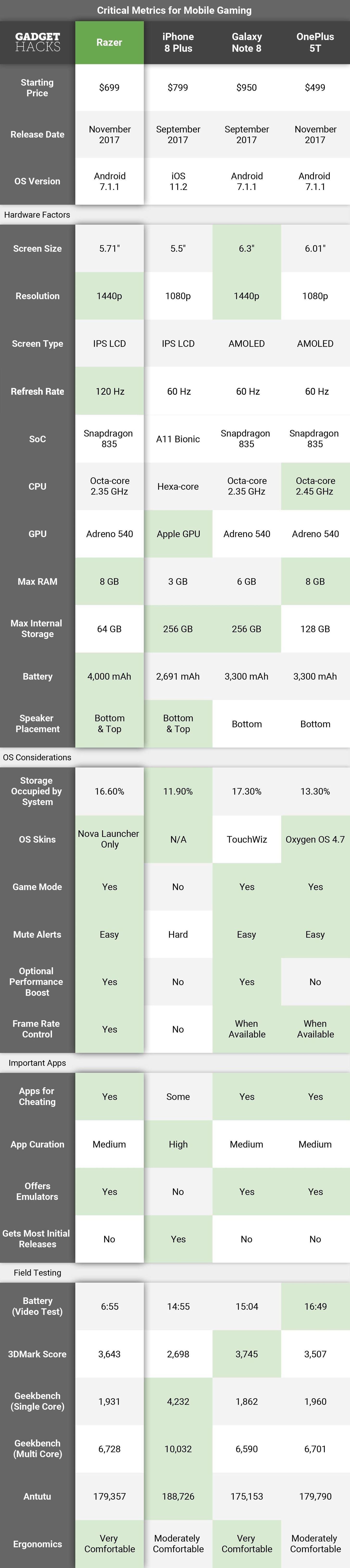 Ranked: The 4 Best Phones for Gaming « Smartphones :: Gadget Hacks