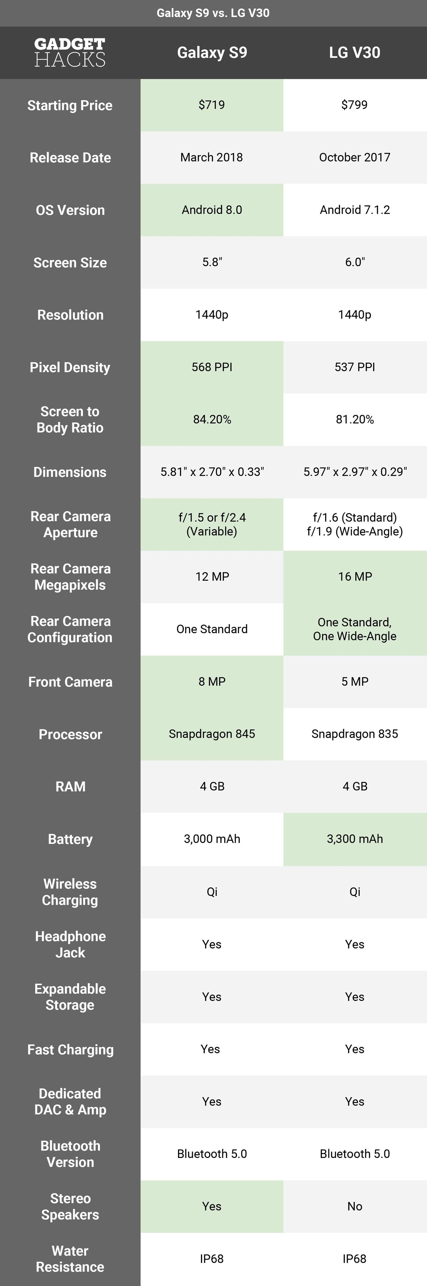 Samsung vs. LG: Comparing Specs for the Galaxy S9 & the LG V30