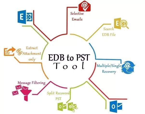 What Is Best Choose Exchange Edb to Pst Converter Tools « Internet