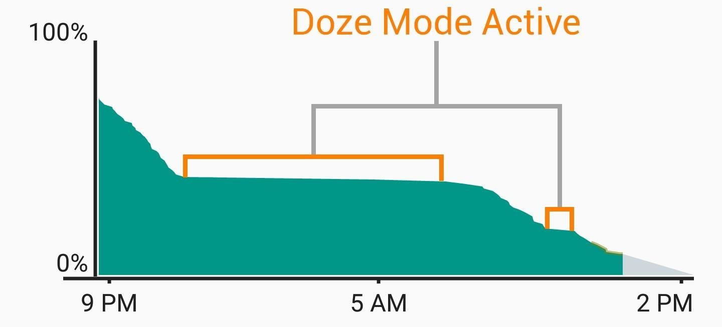 Save Battery Life by Activating Doze Mode Faster on Android Marshmallow
