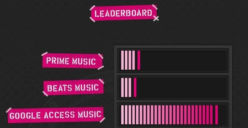 "T-Mobile Announces Free Music Streaming, New ""Test Drive"" Program"