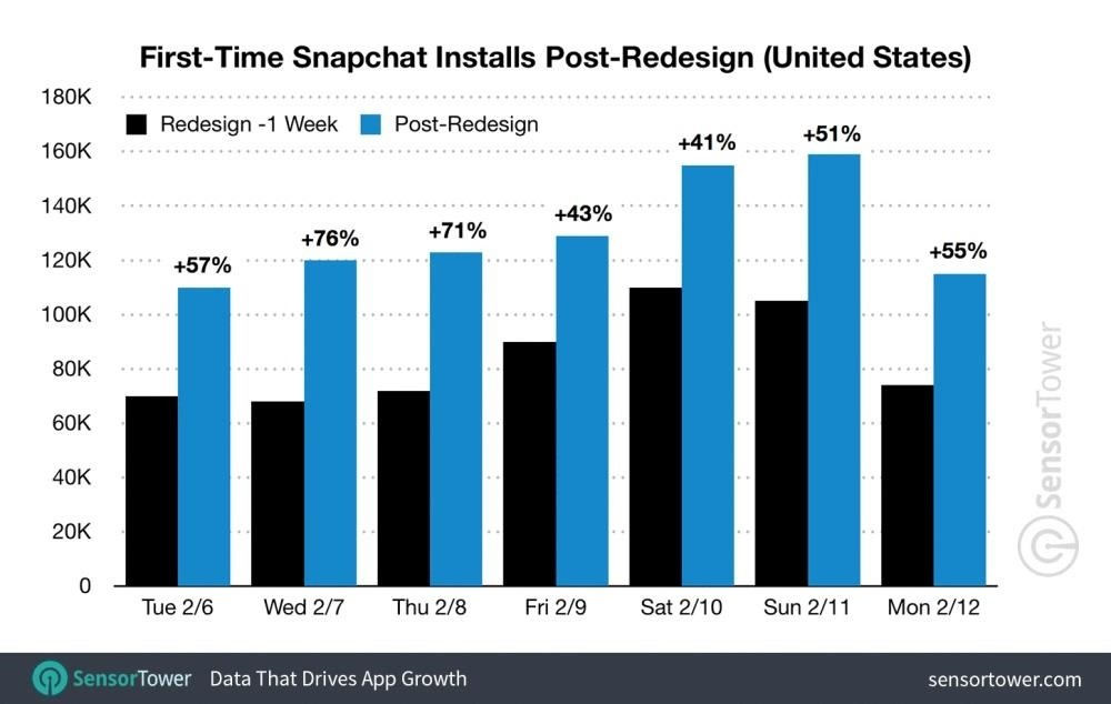 Snapchat's Controversial Redesign Only Made It More Popular