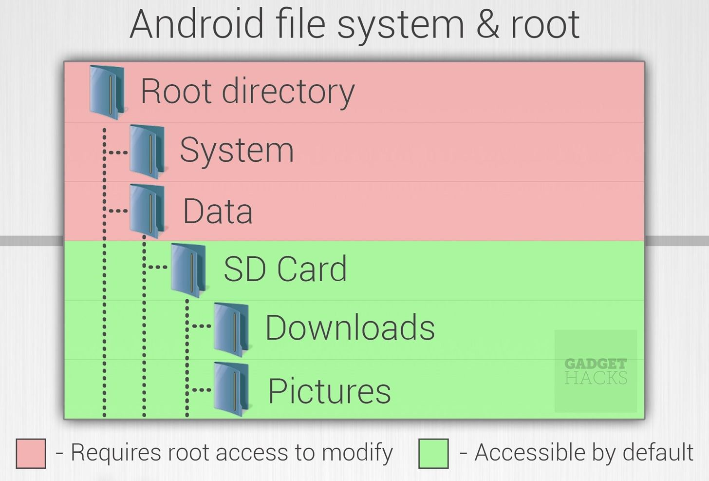 access android root files from mac