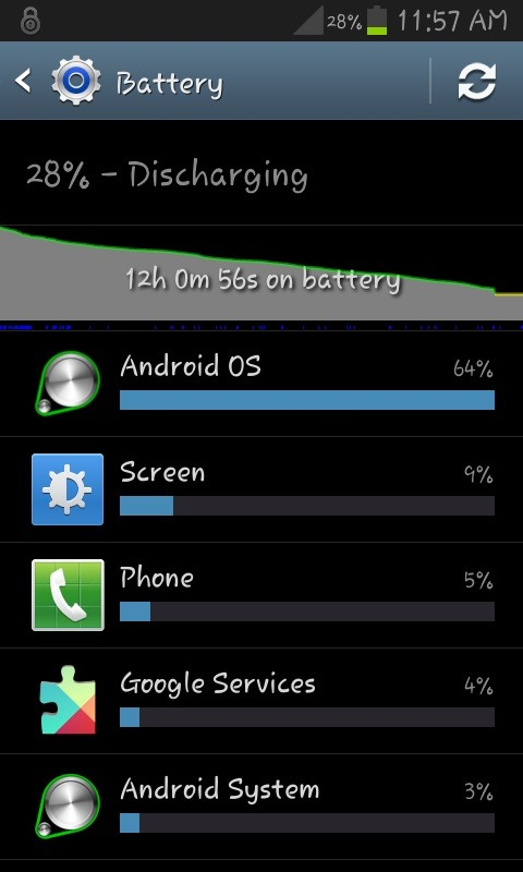 Android OS Drains Battery
