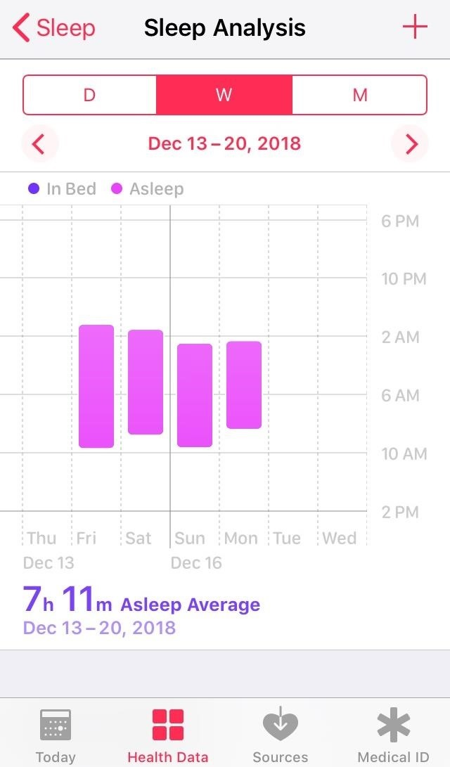 How do you track sleep activity in Apple's health? App for iPhone