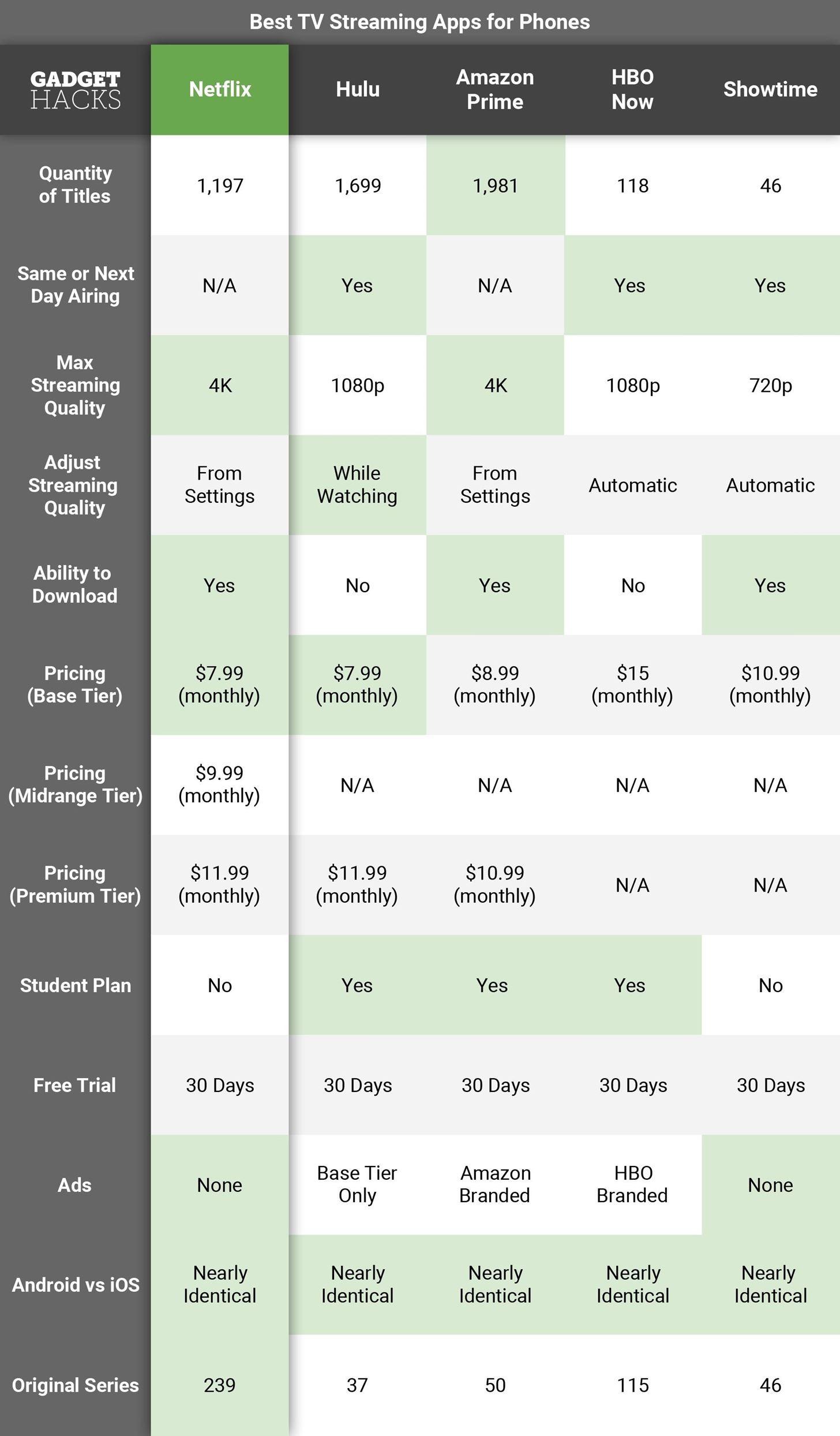 best tv streaming app netflix vs hulu vs amazon prime vs hbo now