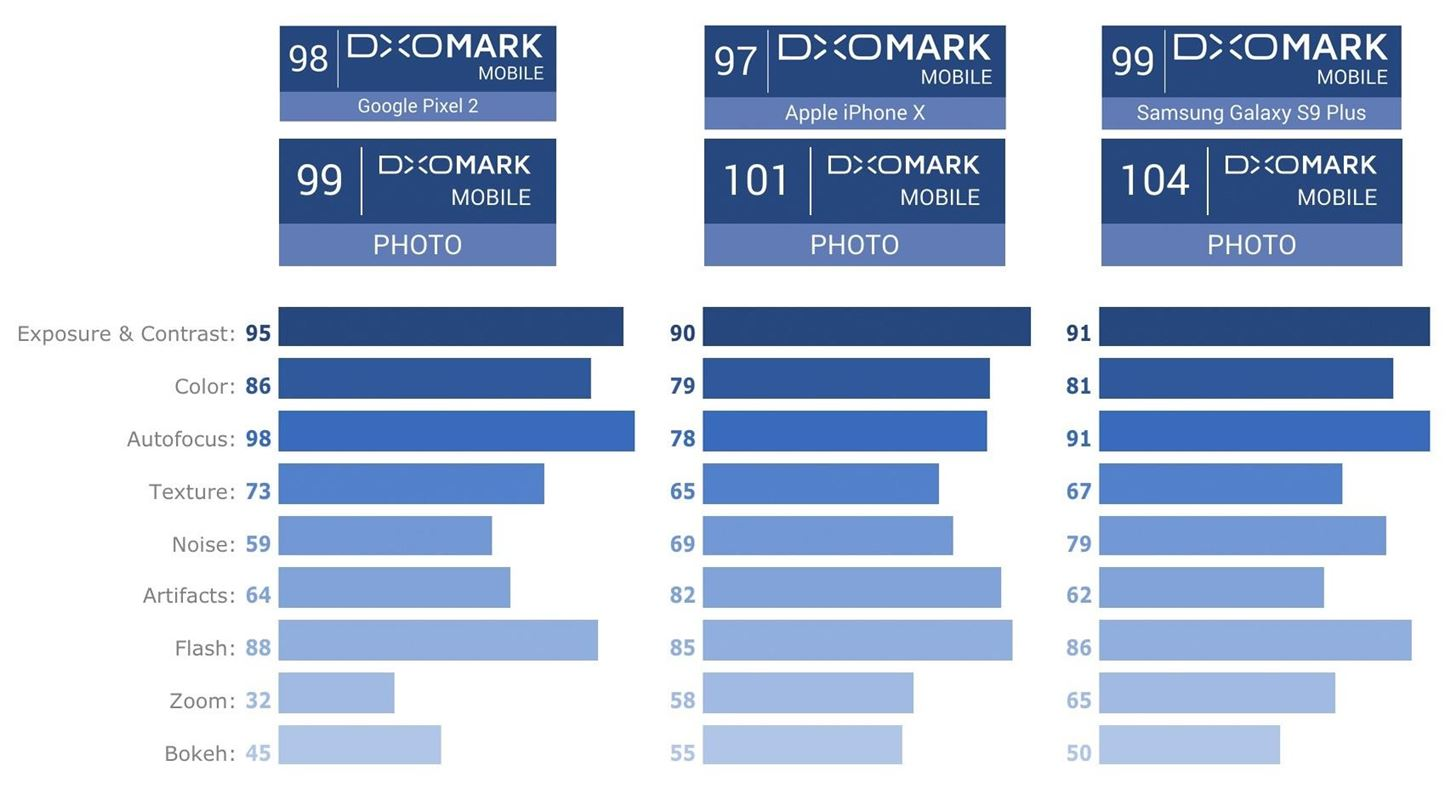Galaxy S9+ Camera Beats Pixel 2 & iPhone X with Highest DxOMark Score Ever