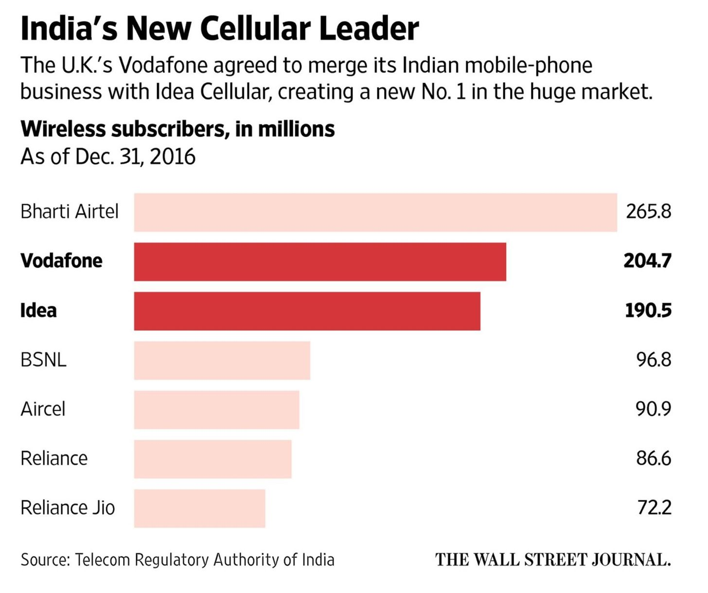 Vodafone Set to Become India's Biggest Mobile Contender