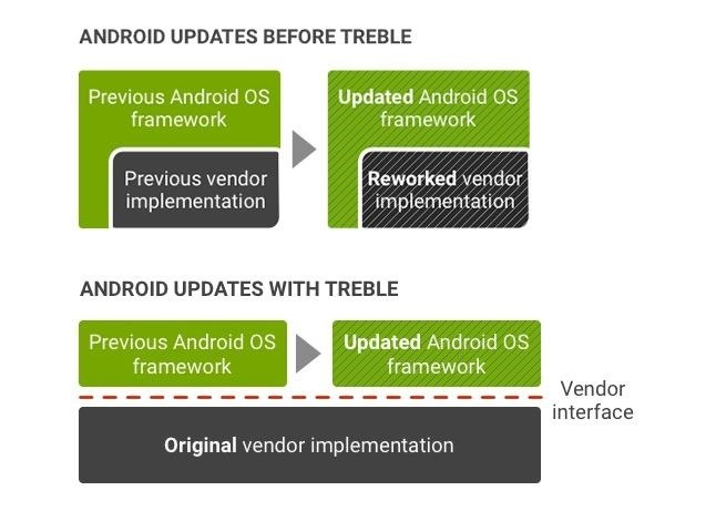 How to Check if Your Android Phone Supports Project Treble