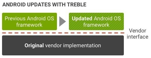Galaxy Note 8 & Galaxy S8 Don't Support Project Treble on Oreo