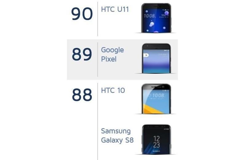 Who Has the Best Camera of Them All? HTC U11 Apparently