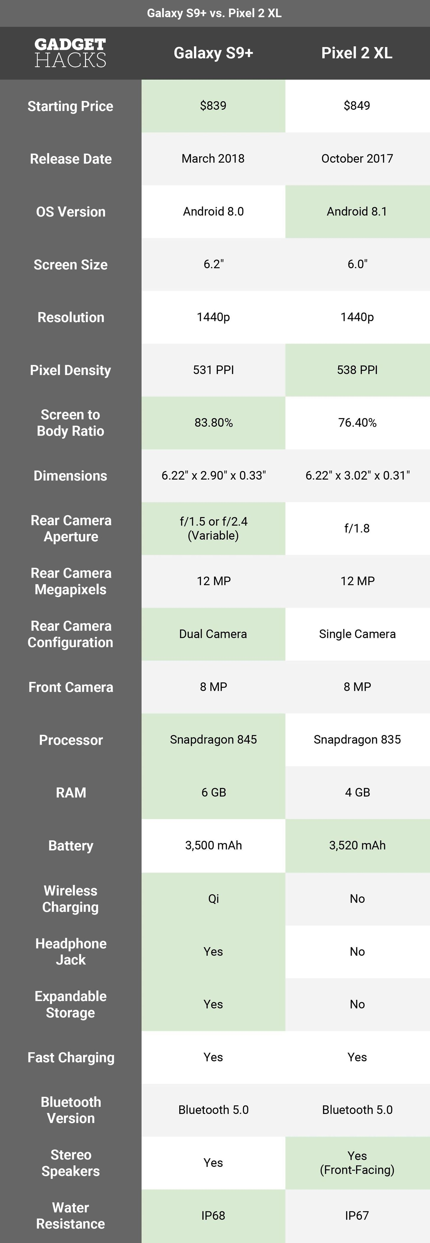 Google vs. Samsung: How Does the Galaxy S9+ Stack Up Against the Pixel 2XL?