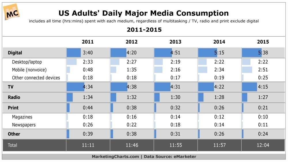 Americans Are Media Consumption Machines—And It's Only Getting Worse