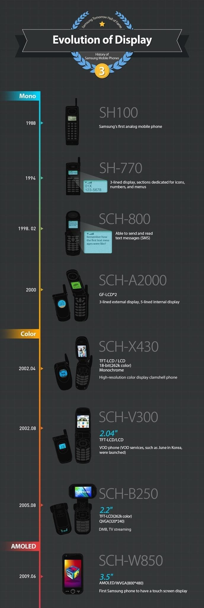 The Evolution of Samsung's Displays: From SH100 Analog Mobile to Galaxy Note 3