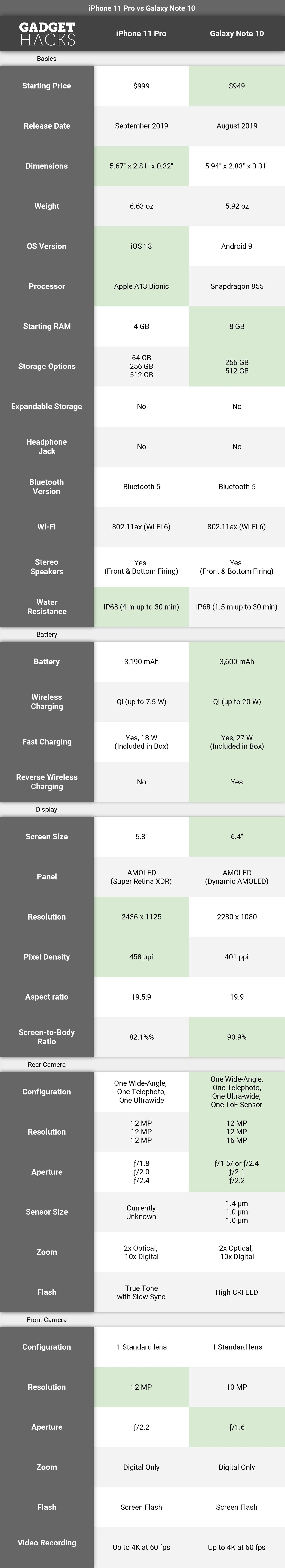 Apple vs. Samsung: iPhone 11 Pro vs. Galaxy Note 10 — Full Spec Comparison