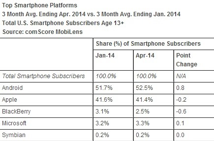 Android Maintains Lead in Platform Market, Apple Dominates Device Market