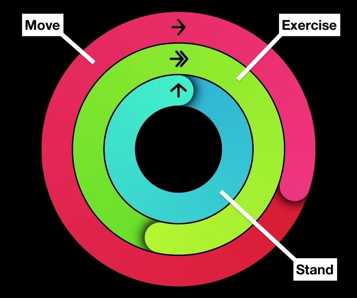 How to Cheat Your Apple Watch Rings « iOS & iPhone :: Gadget