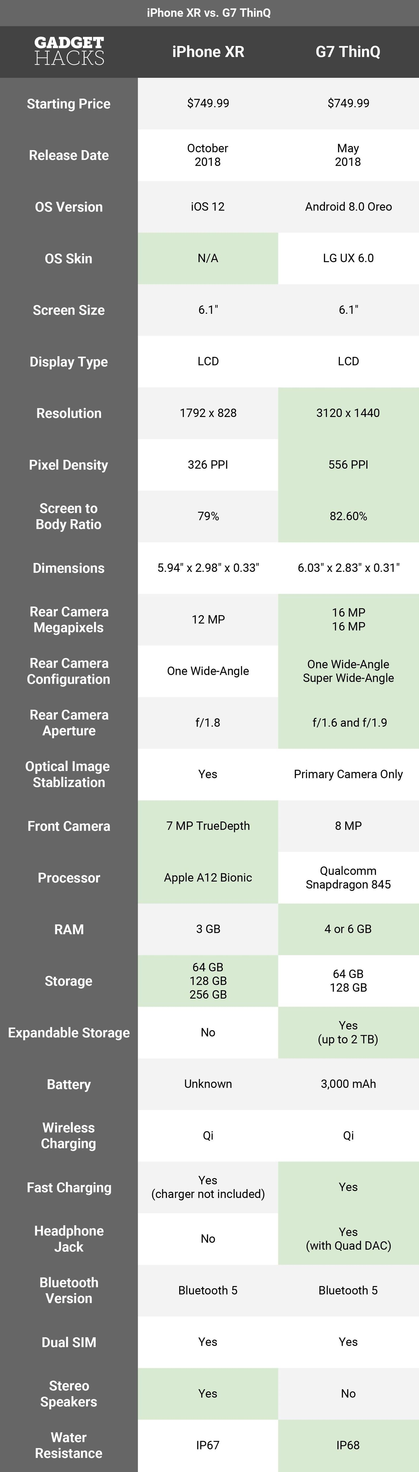 iPhone XR vs LG G7 ThinQ: Same Price, Same Screen Size, but Vastly Different Overall